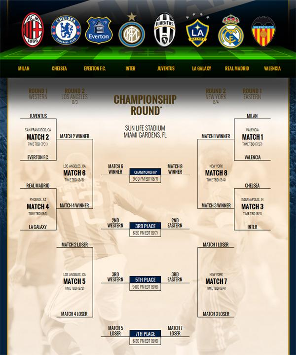 Calendario Guinness International Championship Cup