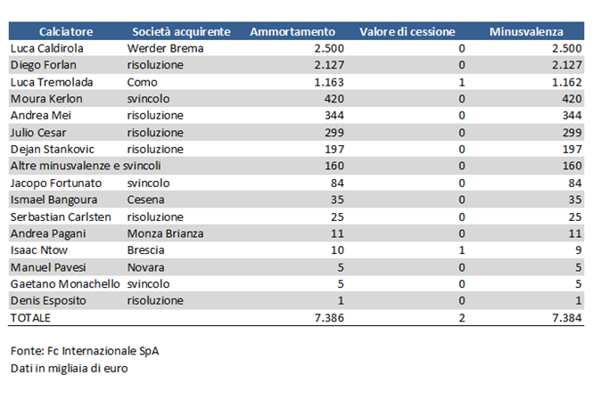 Minusvalenze-Inter-2012-2013
