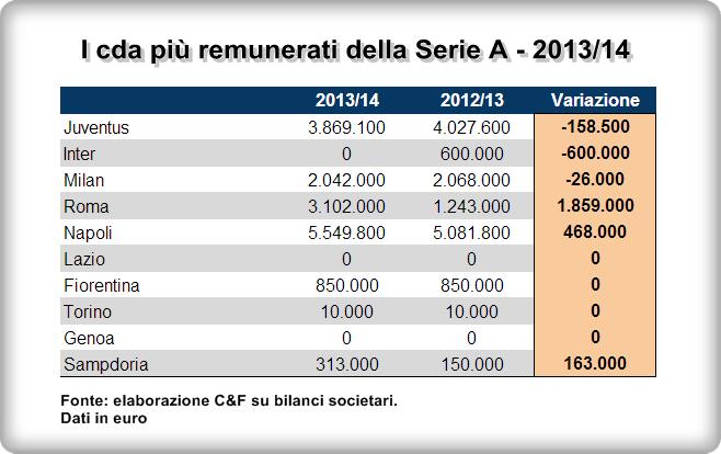 Serie-a-cda-più-remunerati-variazione-su-2012-2013