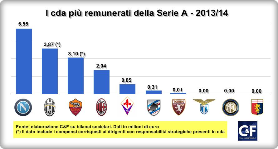 serie-a-cda-più-remunerati-2013-2014