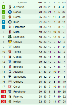 classifica 33^ giornata