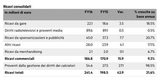 tabella-bilancio-2016