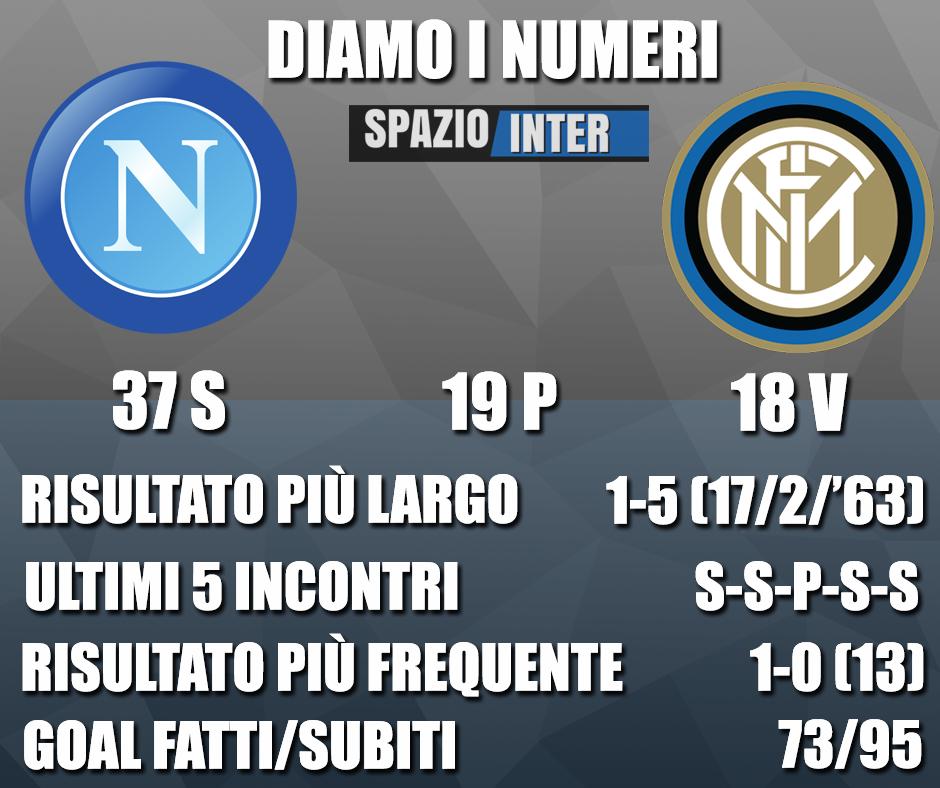 DIAMO I NUMERI – Tutte le curiosità e statistiche di Napoli-Inter