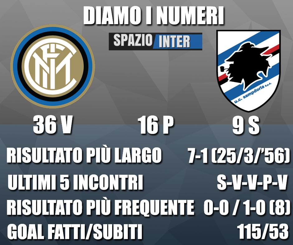 DIAMO I NUMERI – Tutte le curiosità e statistiche di Inter-Sampdoria