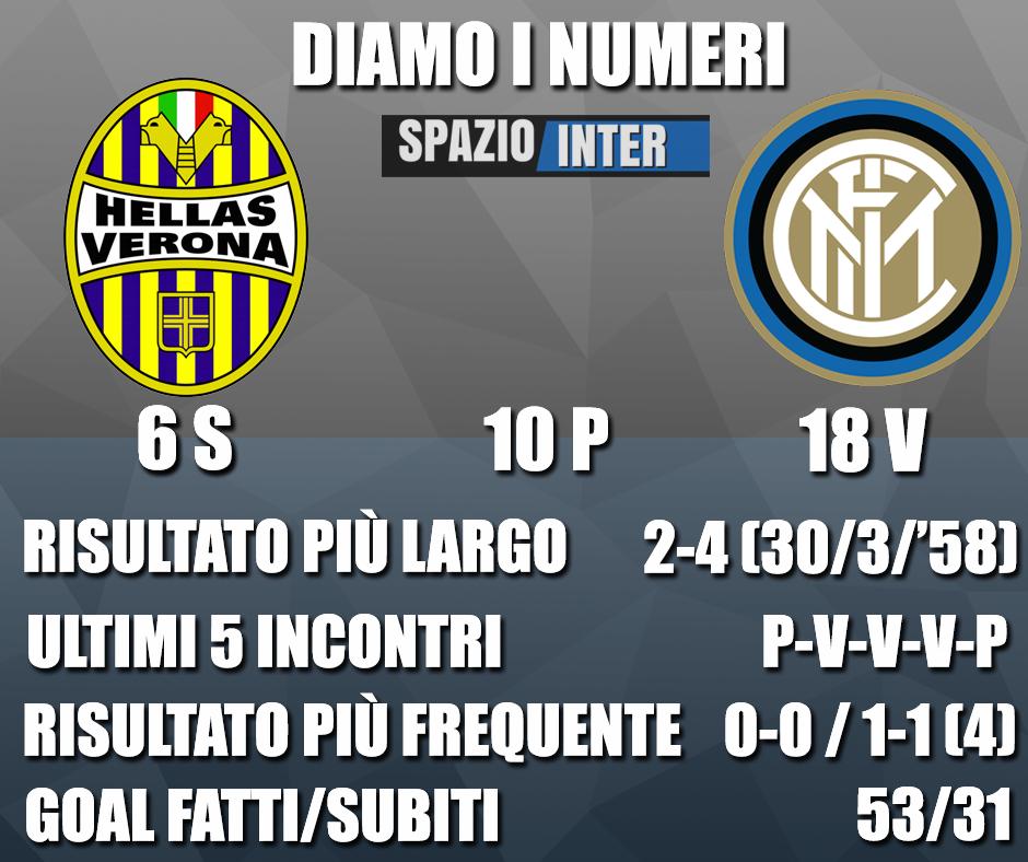 DIAMO I NUMERI – Tutte le curiosità e statistiche di Verona-Inter