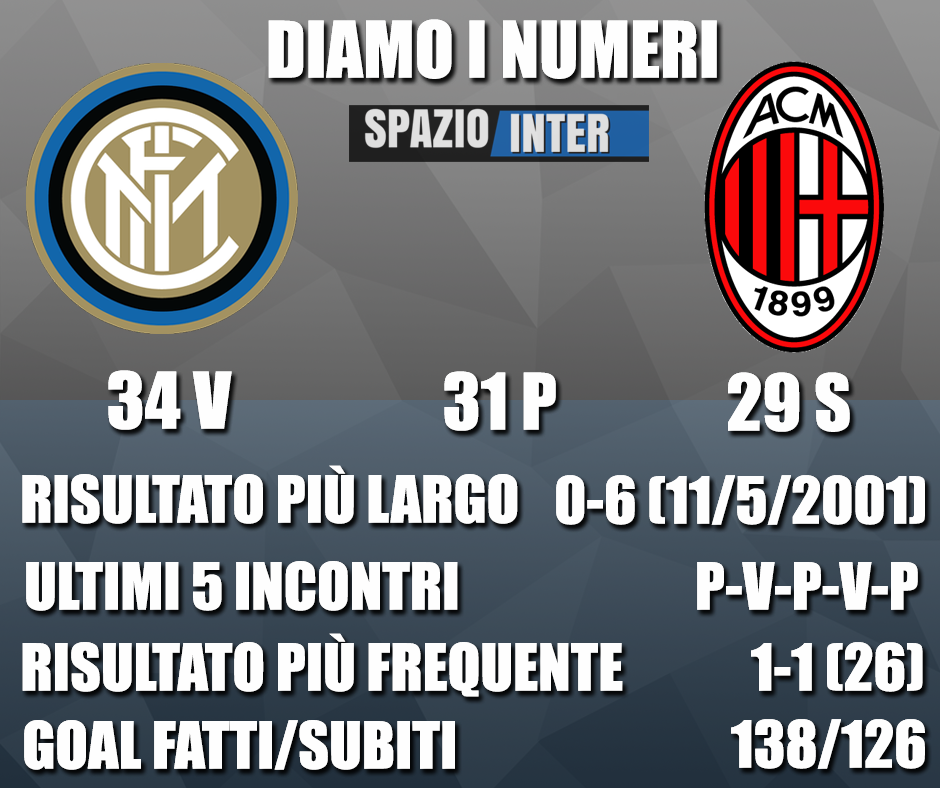 DIAMO I NUMERI – Tutte le curiosità e statistiche di Inter-Milan