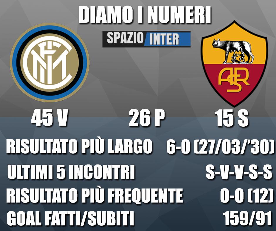 DIAMO I NUMERI – Tutte le curiosità e statistiche di Inter-Roma