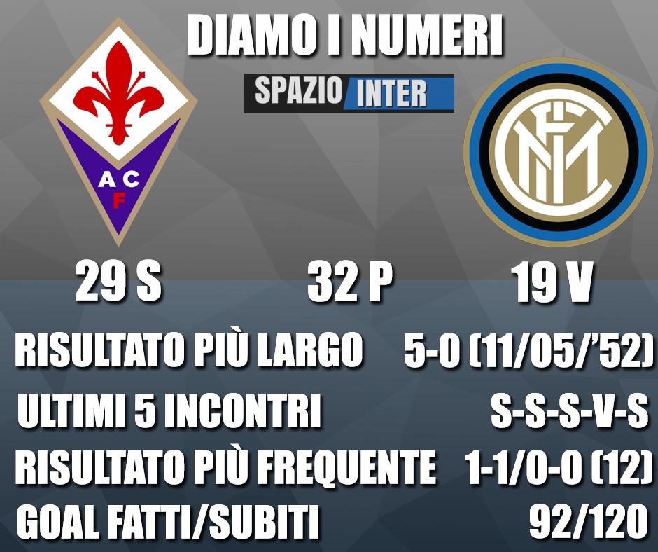 DIAMO I NUMERI – Tutte le curiosità e statistiche di Fiorentina-Inter