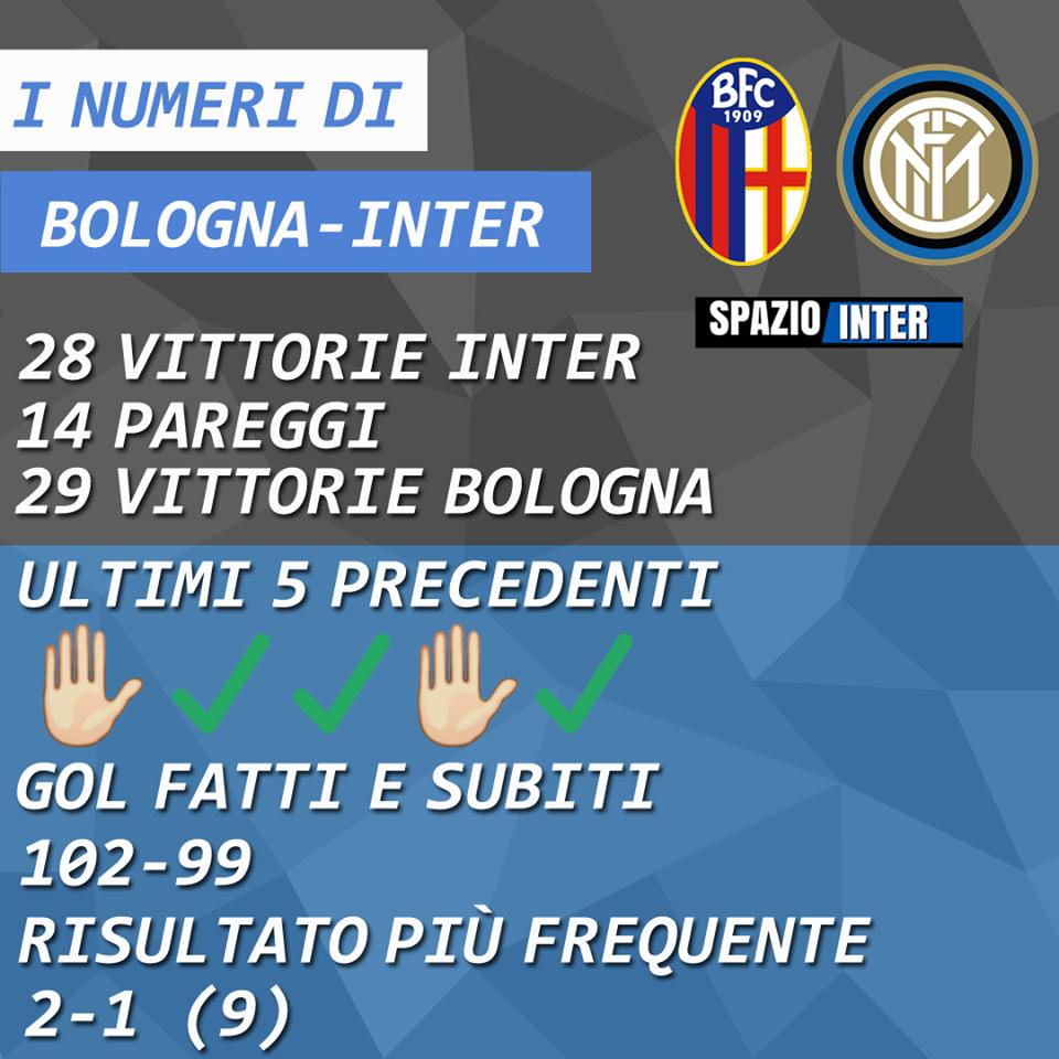 DIAMO I NUMERI - Tutte le statistiche e le curiosità di Bologna-Inter: trend positivo per i nerazzurri